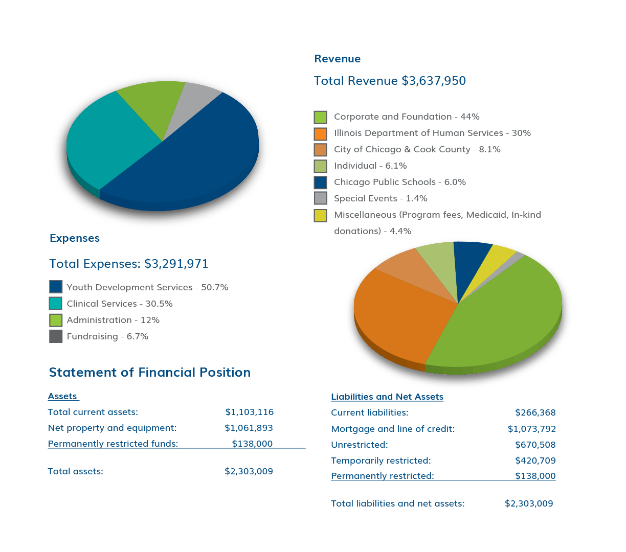 financials2